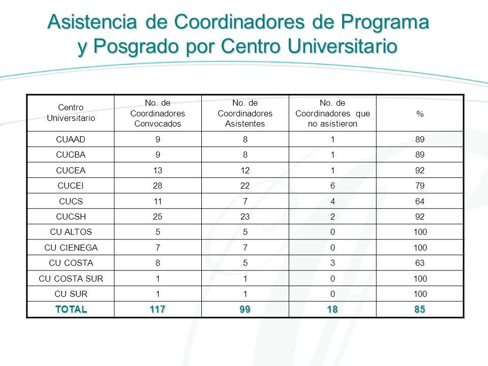Asistencia de Coordinadores de Programa y Posgrado por Centro Universitario