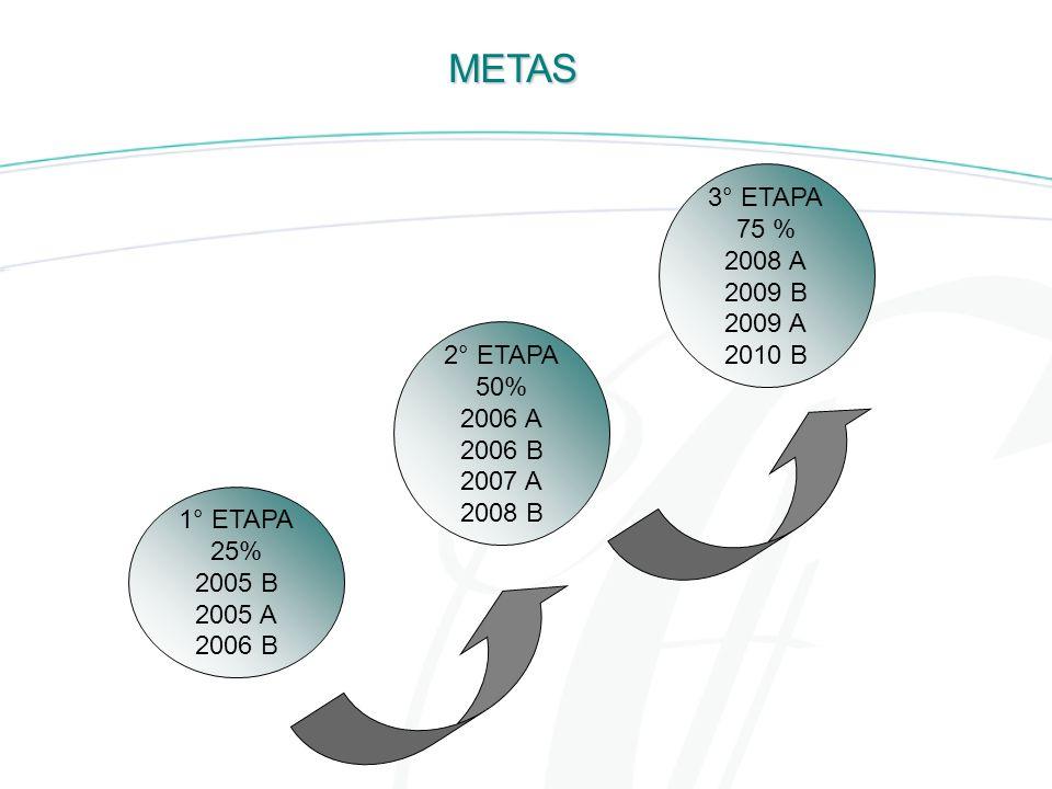 METAS 3° ETAPA 75 % 2008 A 2009 B 2009 A 2010 B 2° ETAPA 50% 2006 A