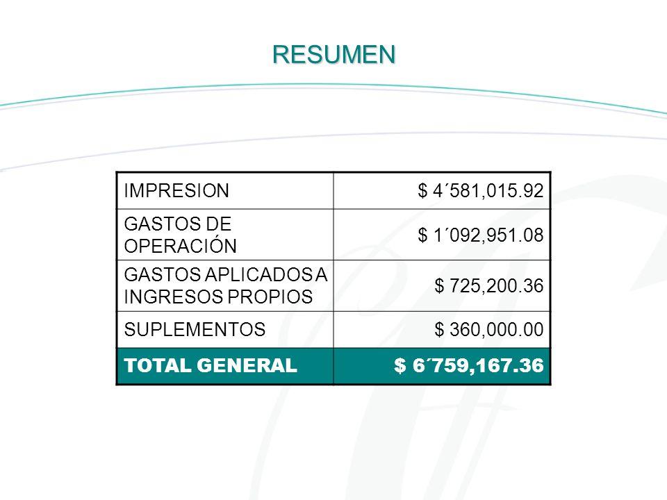 RESUMEN IMPRESION $ 4´581,015.92 GASTOS DE OPERACIÓN $ 1´092,951.08