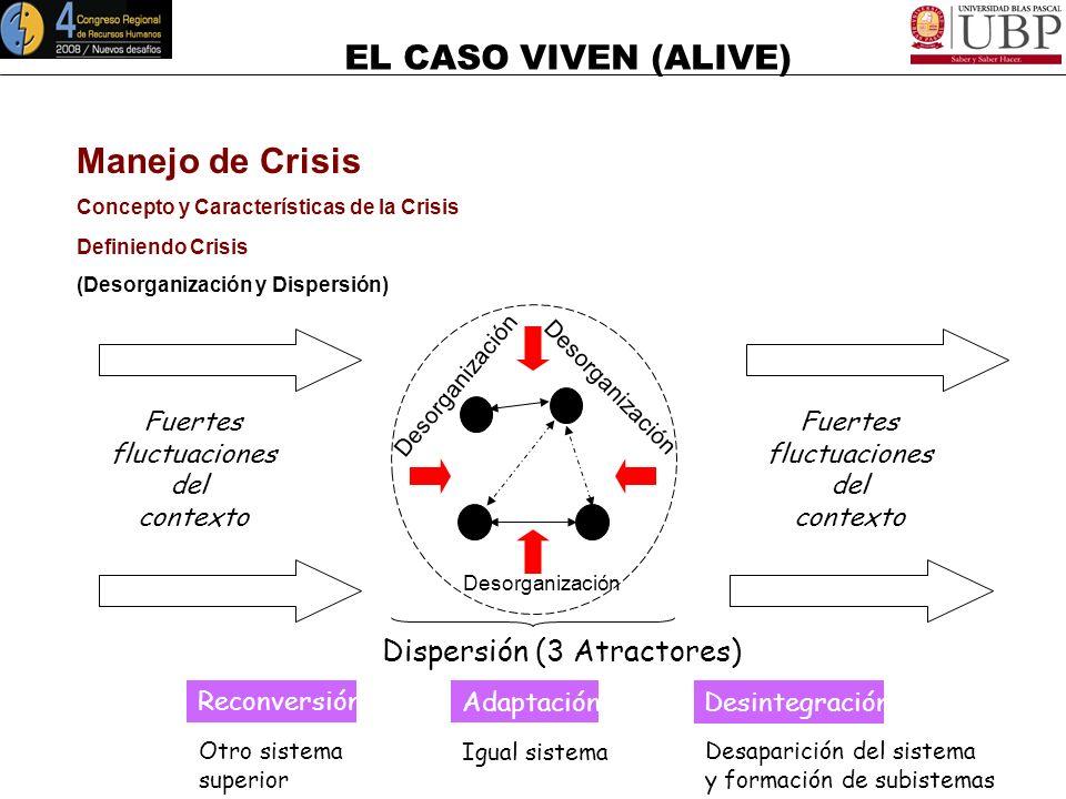 Manejo de Crisis Dispersión (3 Atractores) Fuertes fluctuaciones del