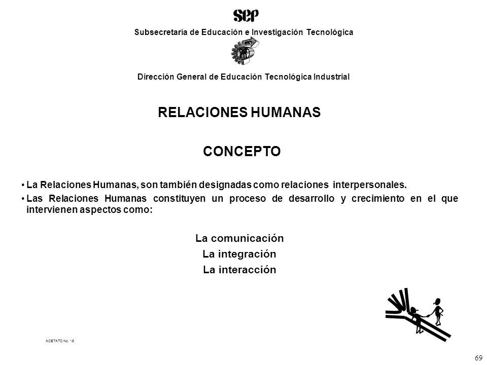 RELACIONES HUMANAS CONCEPTO La comunicación La integración
