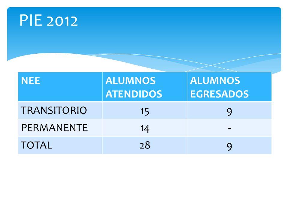 PIE 2012 NEE ALUMNOS ATENDIDOS ALUMNOS EGRESADOS TRANSITORIO 15 9