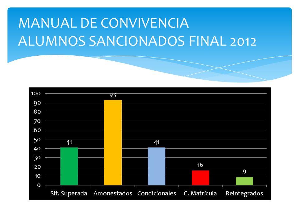 MANUAL DE CONVIVENCIA ALUMNOS SANCIONADOS FINAL 2012