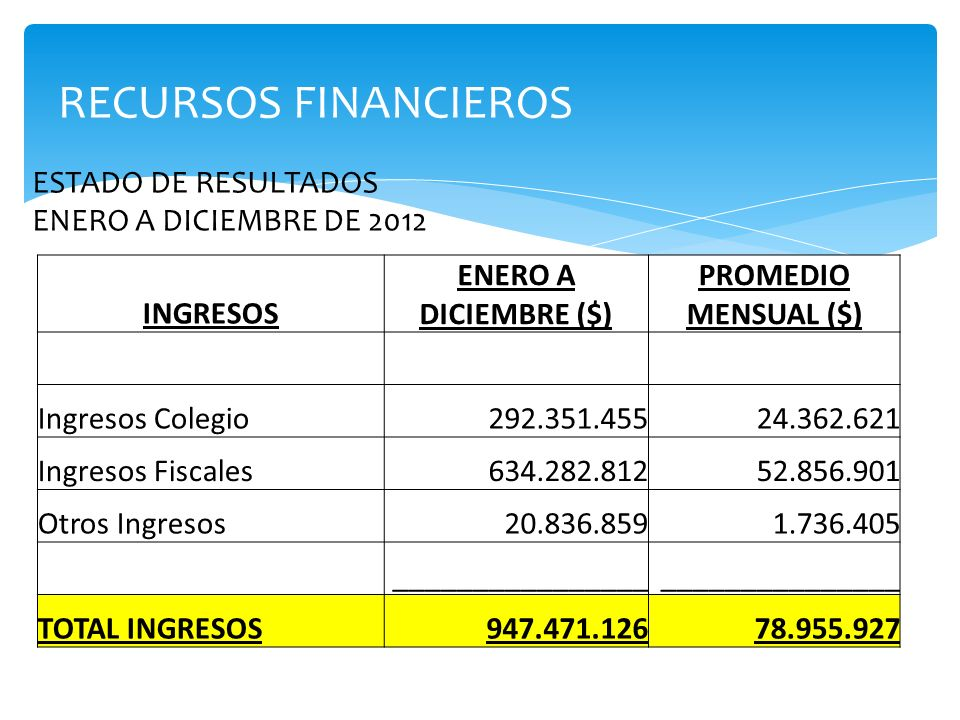RECURSOS FINANCIEROS ESTADO DE RESULTADOS ENERO A DICIEMBRE DE 2012