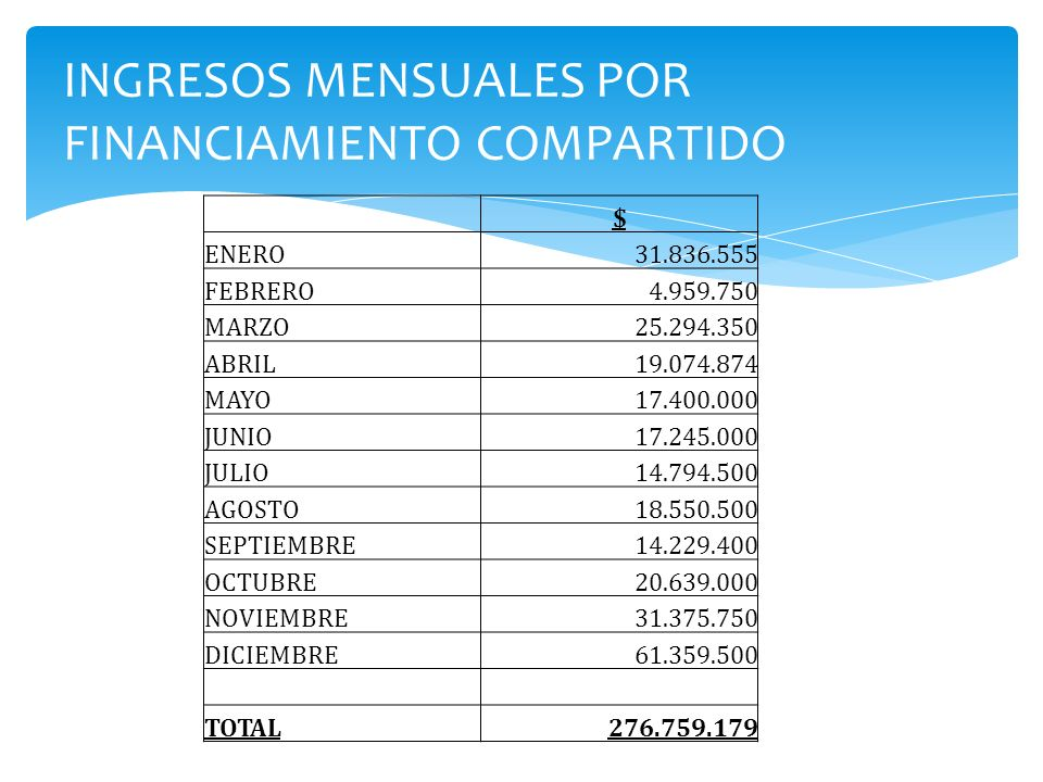 INGRESOS MENSUALES POR FINANCIAMIENTO COMPARTIDO