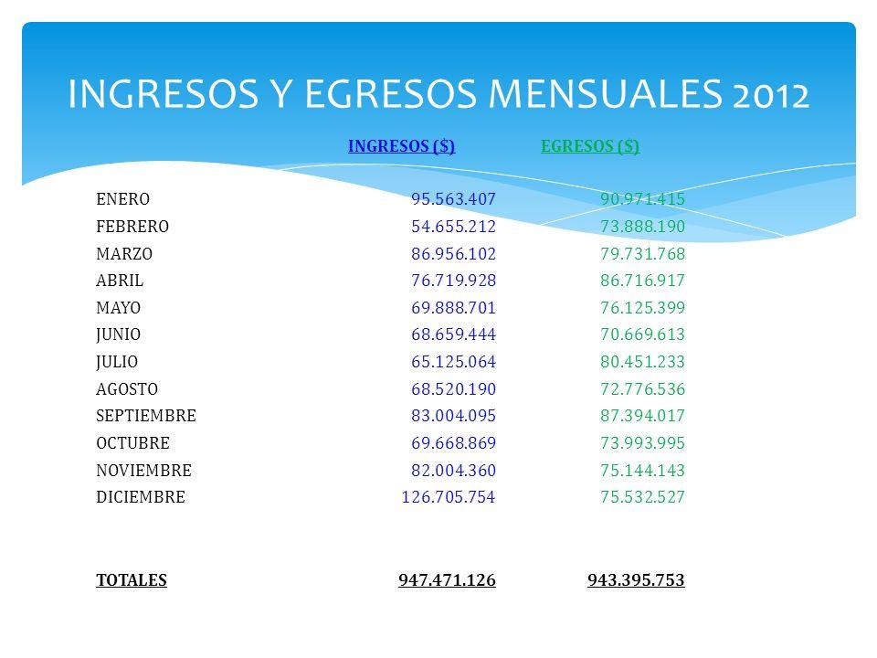 INGRESOS Y EGRESOS MENSUALES 2012