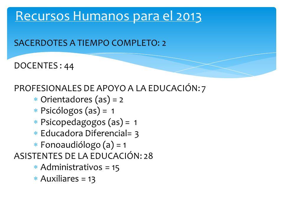 Recursos Humanos para el 2013