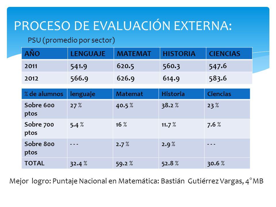 PROCESO DE EVALUACIÓN EXTERNA: