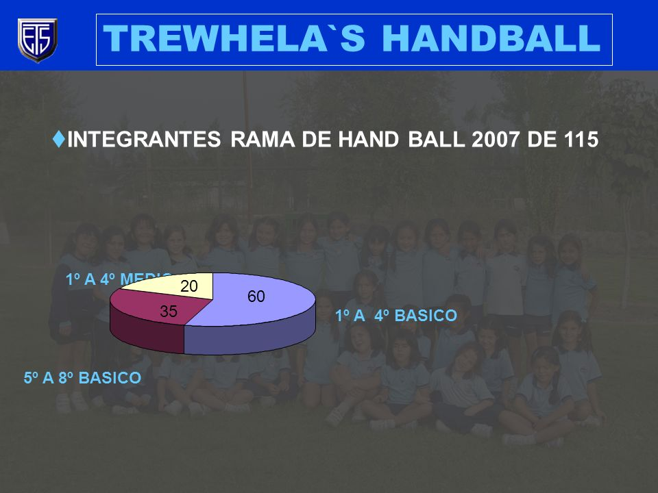 INTEGRANTES RAMA DE HAND BALL 2007 DE 115