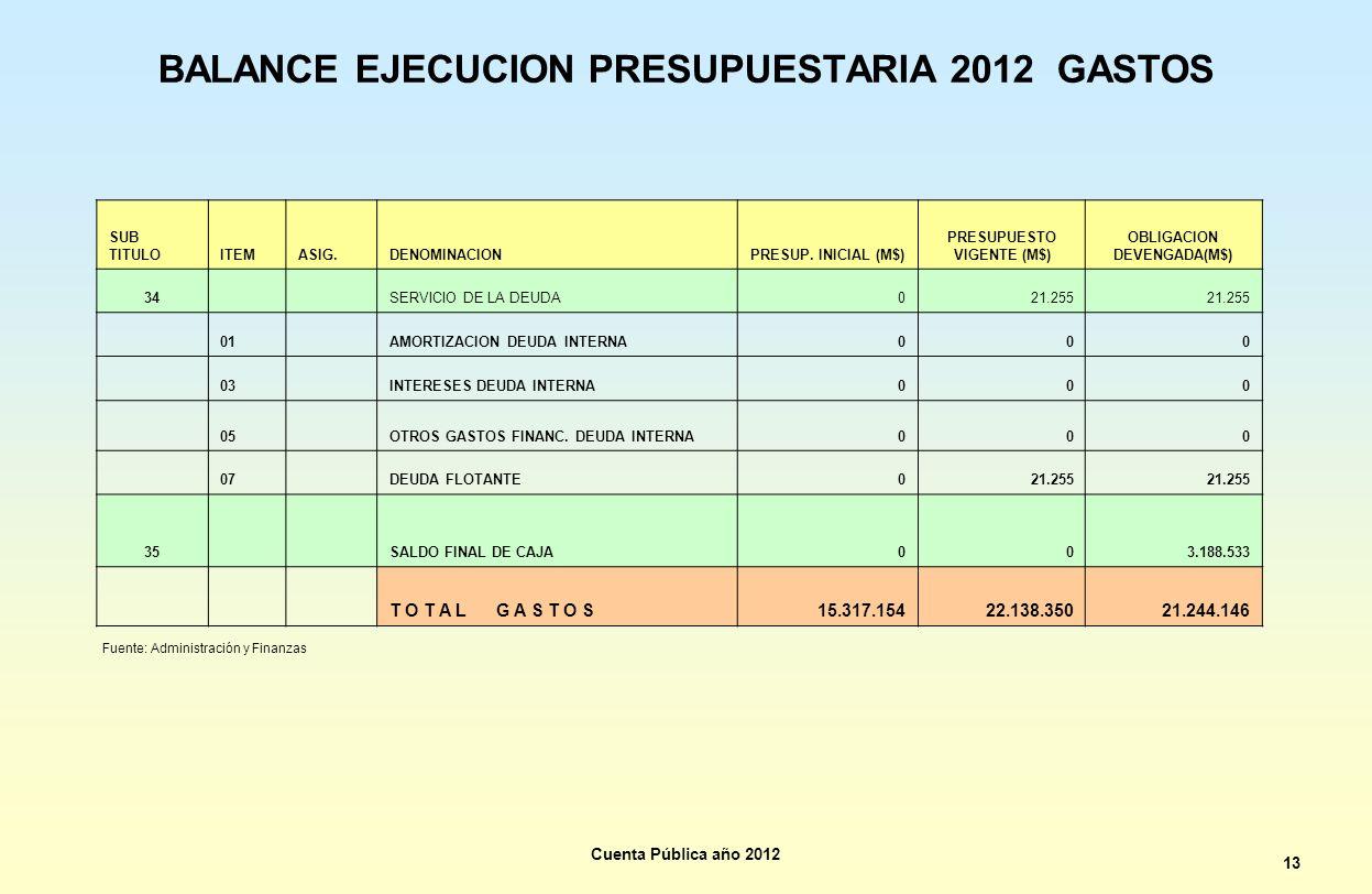 BALANCE EJECUCION PRESUPUESTARIA 2012 GASTOS