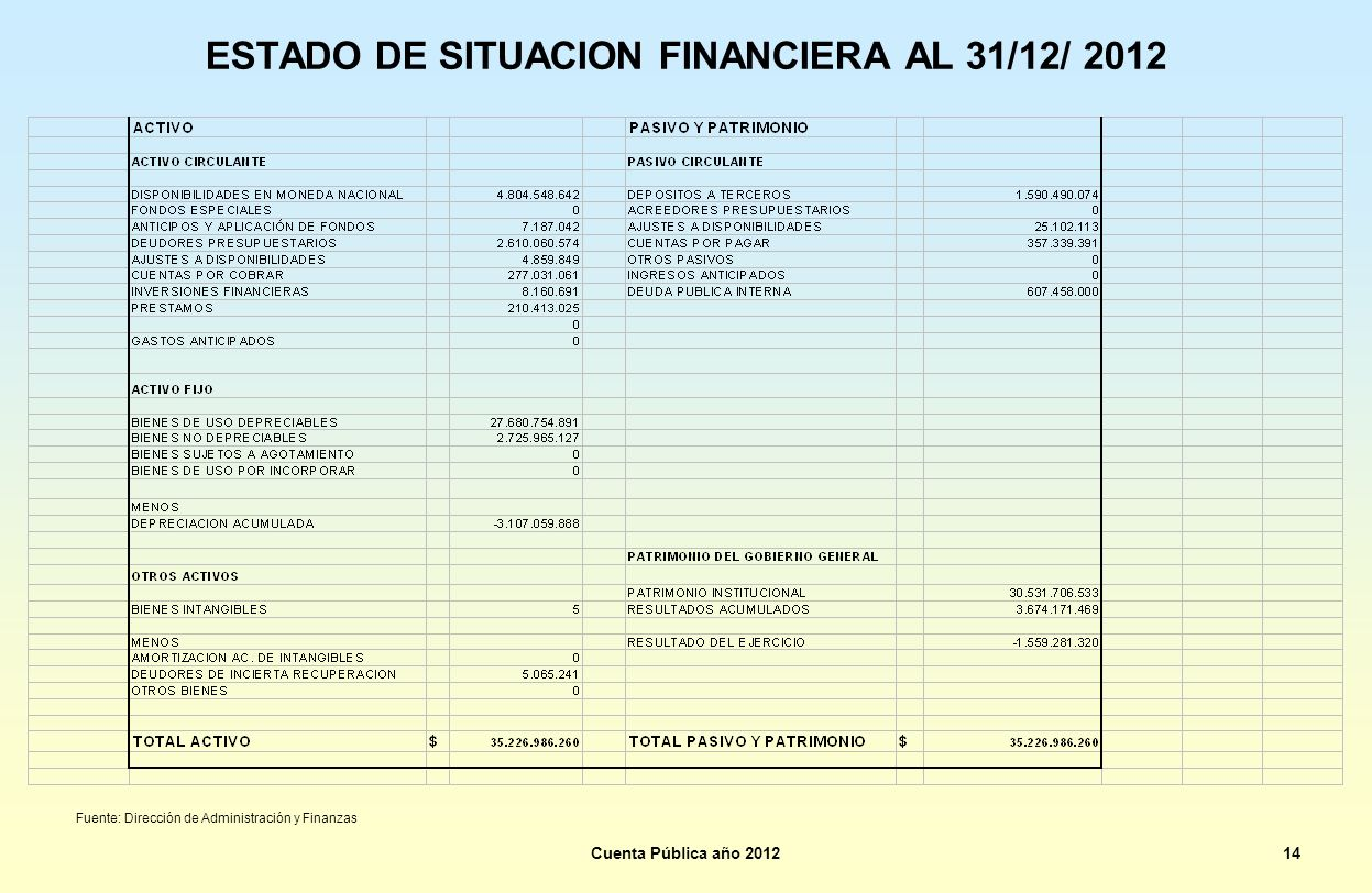 ESTADO DE SITUACION FINANCIERA AL 31/12/ 2012