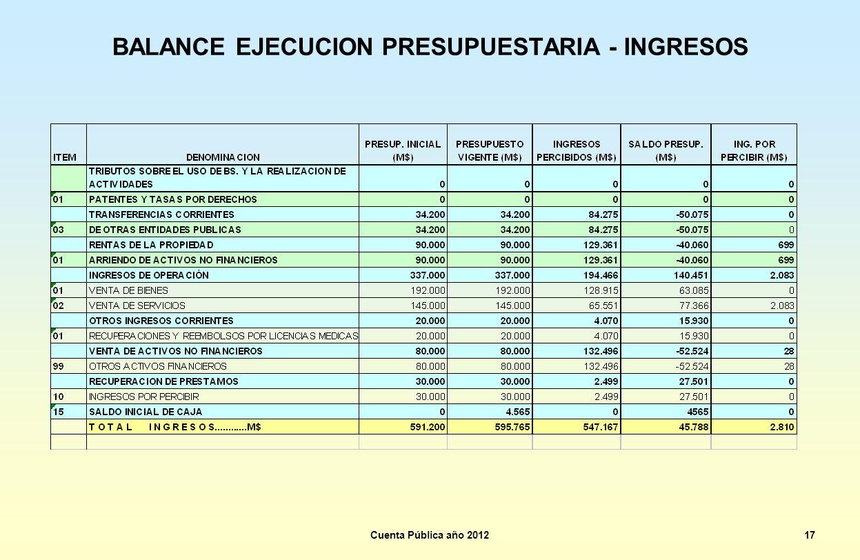 BALANCE EJECUCION PRESUPUESTARIA - INGRESOS