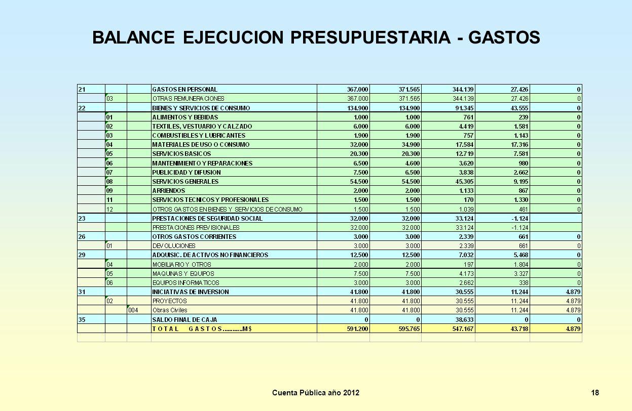 BALANCE EJECUCION PRESUPUESTARIA - GASTOS