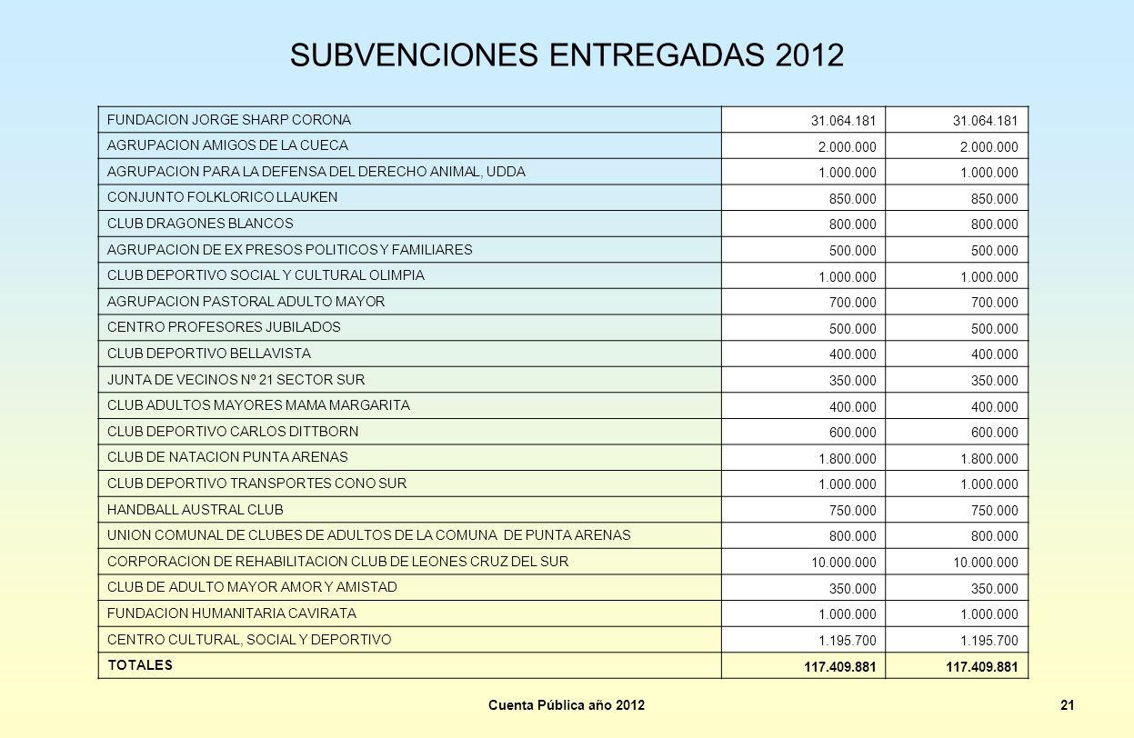 SUBVENCIONES ENTREGADAS 2012