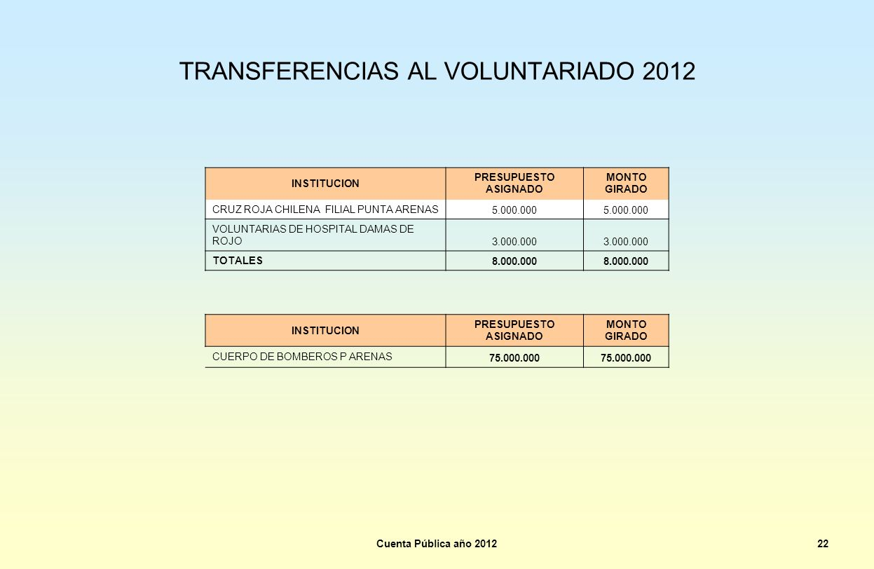 TRANSFERENCIAS AL VOLUNTARIADO 2012