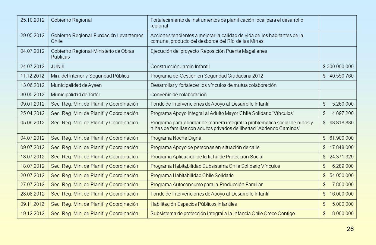 25.10.2012 Gobierno Regional. Fortalecimiento de instrumentos de planificación local para el desarrollo regional.