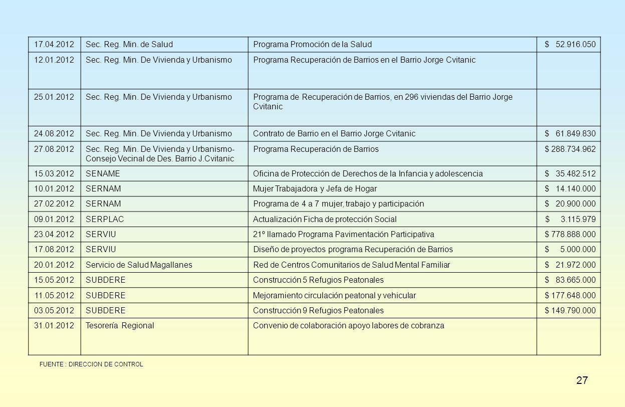 Programa Promoción de la Salud $ 52.916.050 12.01.2012