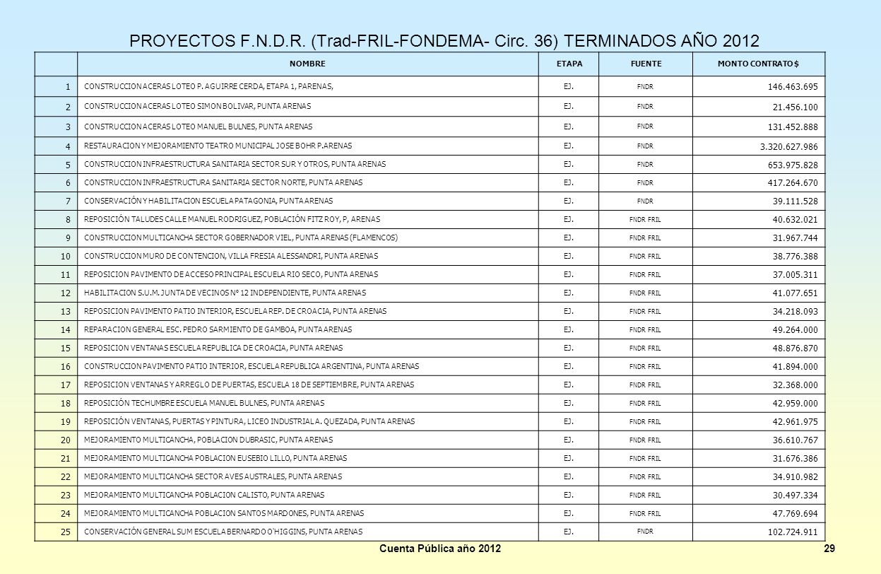 PROYECTOS F.N.D.R. (Trad-FRIL-FONDEMA- Circ. 36) TERMINADOS AÑO 2012
