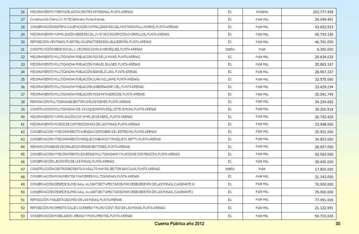 26 MEJORAMIENTO Y REMODELACION CENTRO ARTESANAL, PUNTA ARENAS. EJ. FONDEMA. 303.777.458. 27.