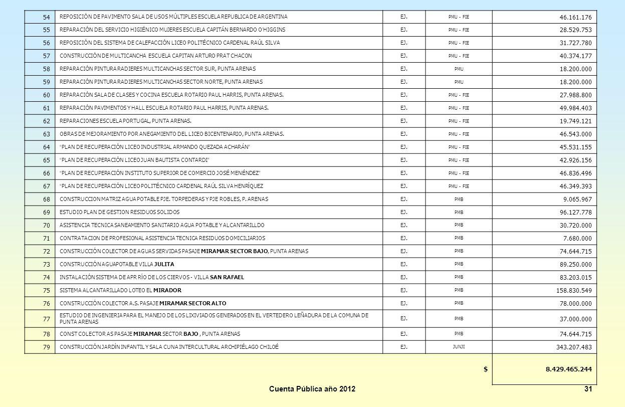 54 REPOSICIÓN DE PAVIMENTO SALA DE USOS MÚLTIPLES ESCUELA REPUBLICA DE ARGENTINA. EJ. PMU - FIE. 46.161.176.