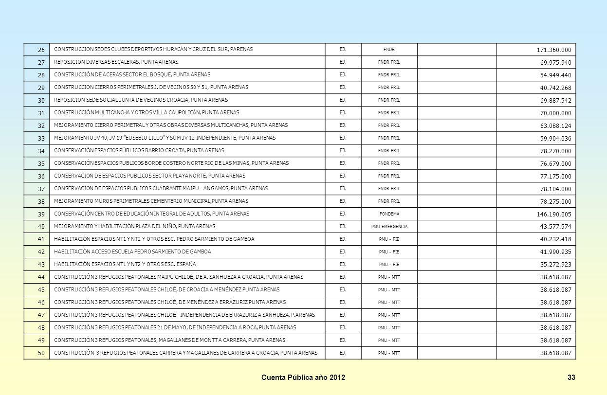 26 CONSTRUCCION SEDES CLUBES DEPORTIVOS HURACÁN Y CRUZ DEL SUR, PARENAS. EJ. FNDR. 171.360.000.