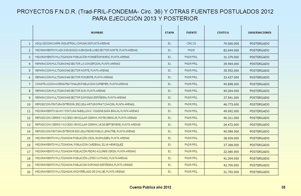 PROYECTOS F. N. D. R. (Trad-FRIL-FONDEMA- Circ