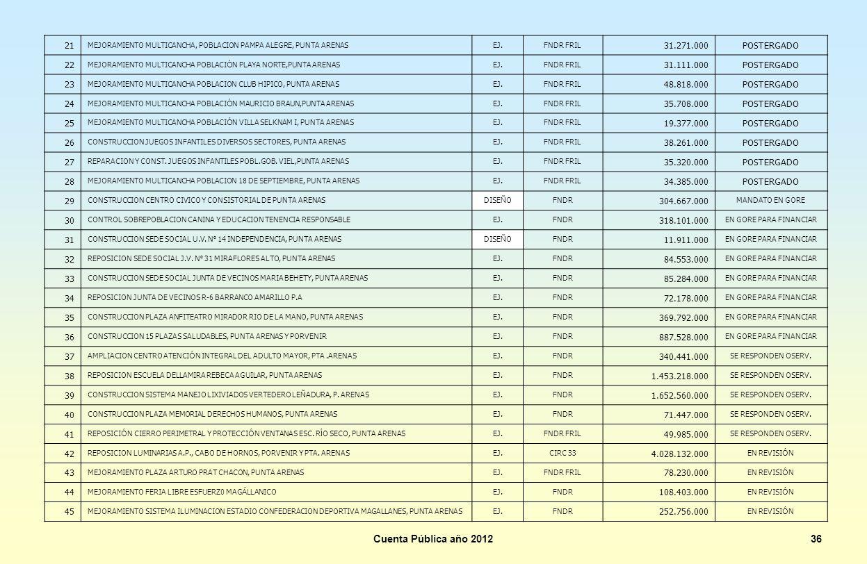 Cuenta Pública año 2012 36 21 31.271.000 POSTERGADO 22 31.111.000 23