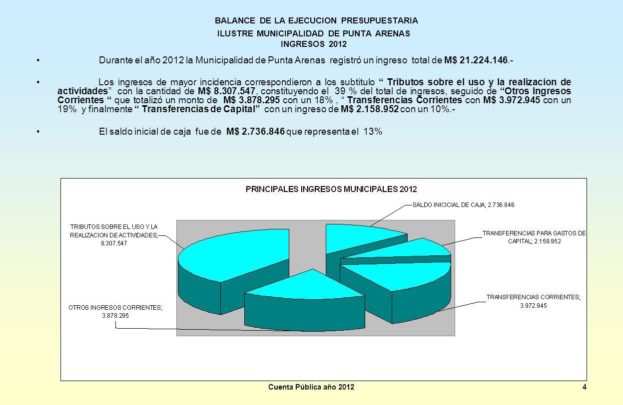 BALANCE DE LA EJECUCION PRESUPUESTARIA ILUSTRE MUNICIPALIDAD DE PUNTA ARENAS INGRESOS 2012