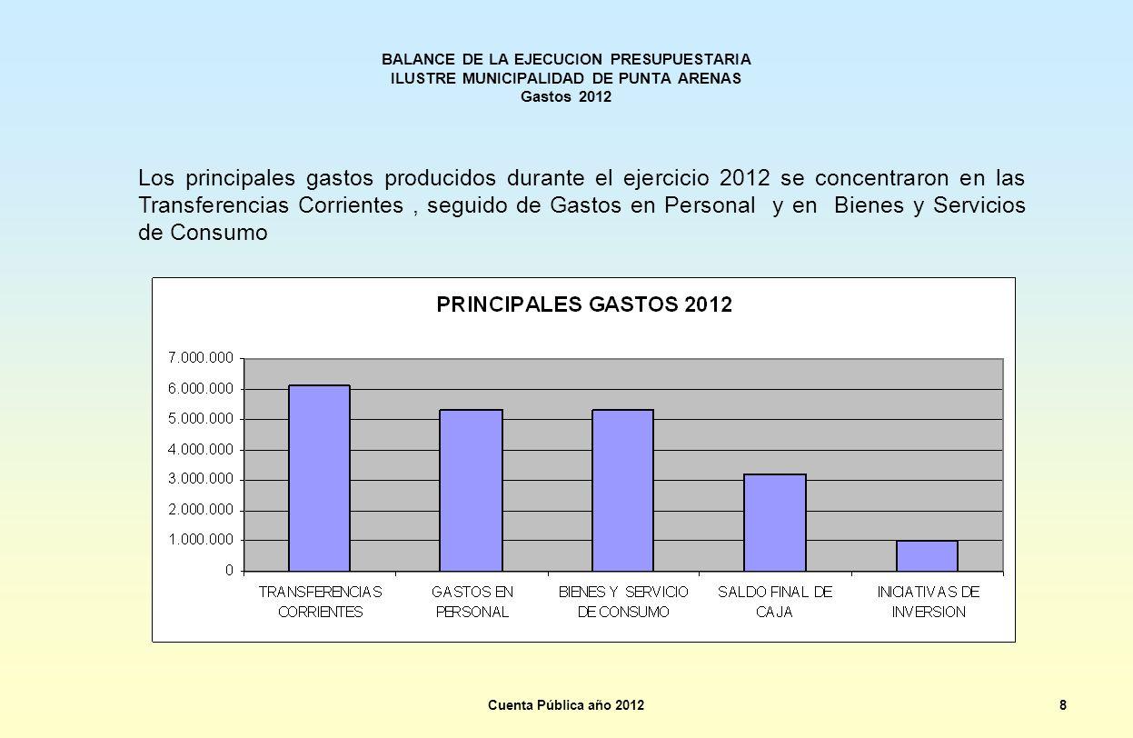 BALANCE DE LA EJECUCION PRESUPUESTARIA ILUSTRE MUNICIPALIDAD DE PUNTA ARENAS Gastos 2012