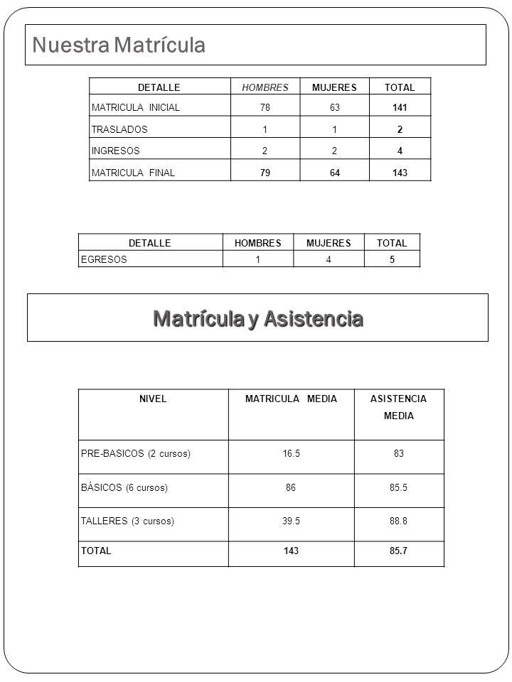 Matrícula y Asistencia