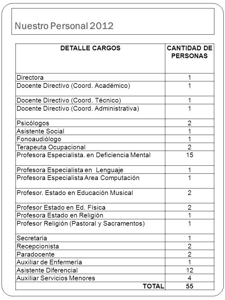 Nuestro Personal 2012 DETALLE CARGOS CANTIDAD DE PERSONAS Directora 1