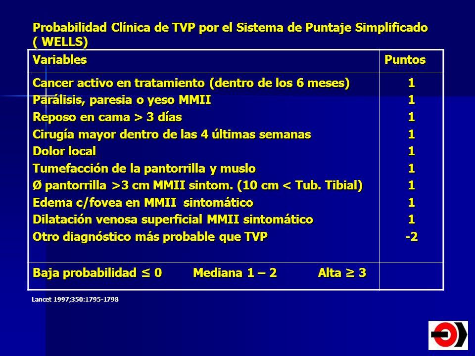 Probabilidad Clínica de TVP por el Sistema de Puntaje Simplificado