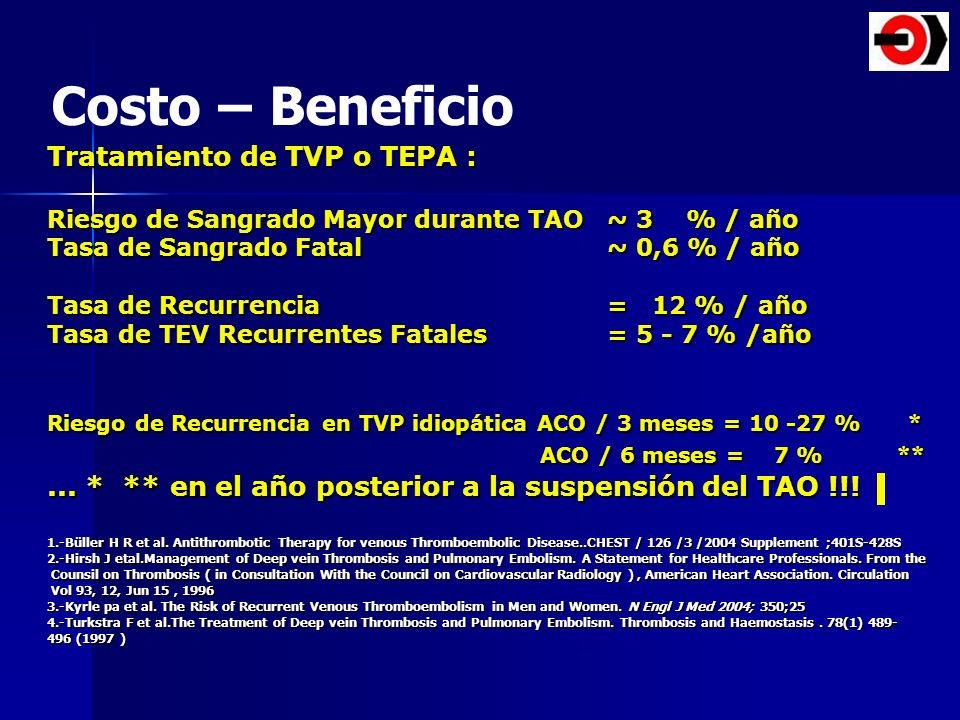 Costo – Beneficio Tratamiento de TVP o TEPA : ACO / 6 meses = 7 % **