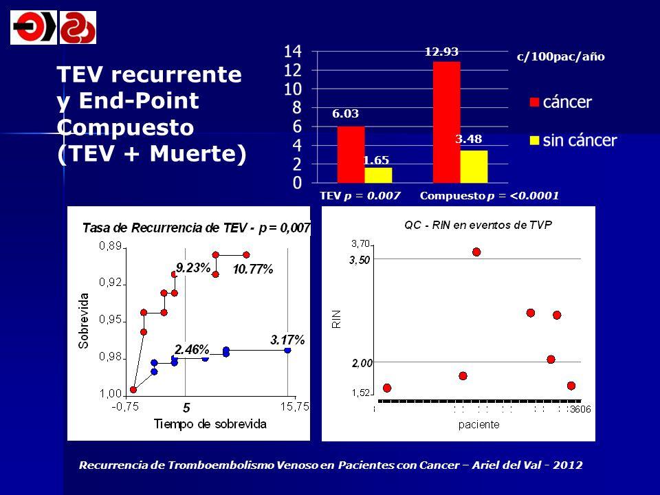 TEV recurrente y End-Point Compuesto (TEV + Muerte) 12.93 c/100pac/año