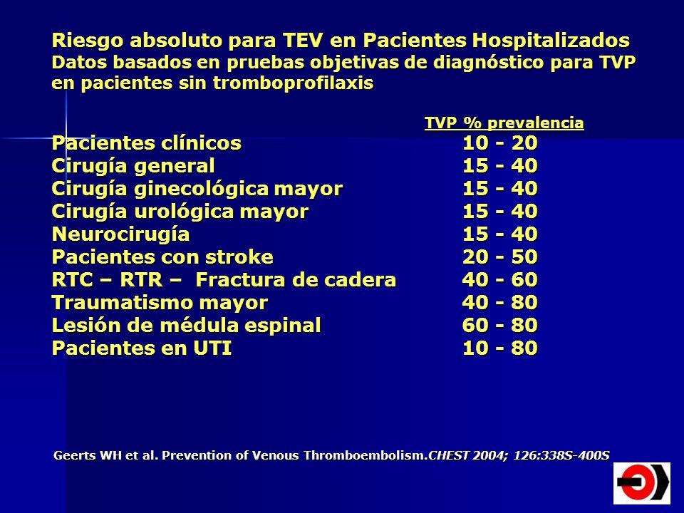 Riesgo absoluto para TEV en Pacientes Hospitalizados