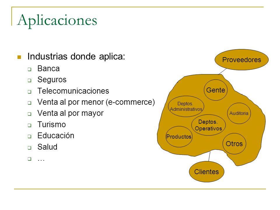 Aplicaciones Industrias donde aplica: Banca Seguros Telecomunicaciones