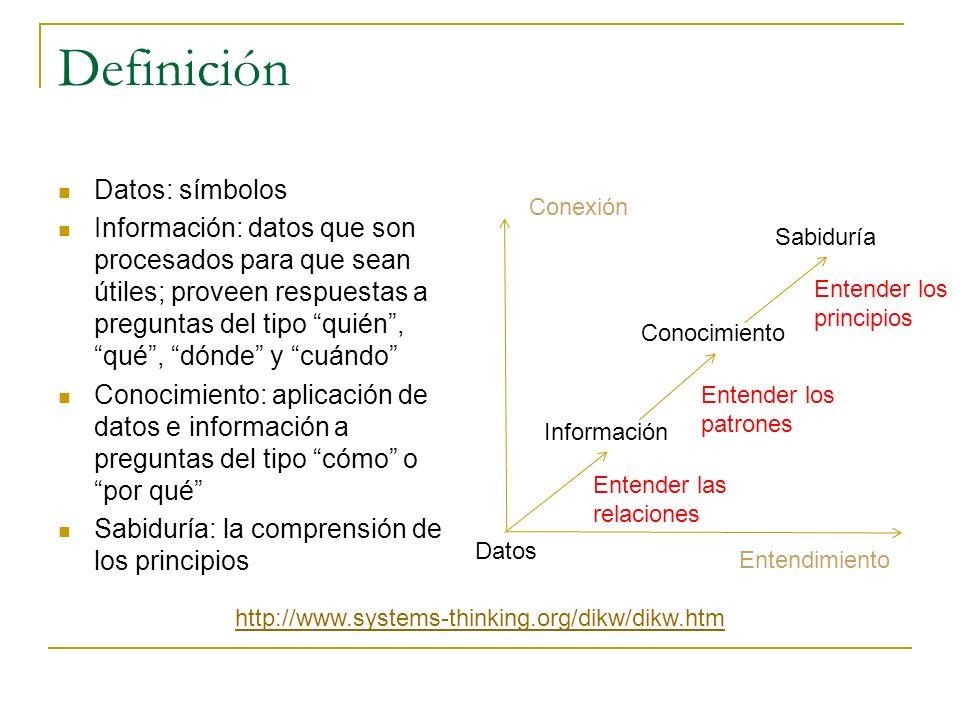 Definición Datos: símbolos