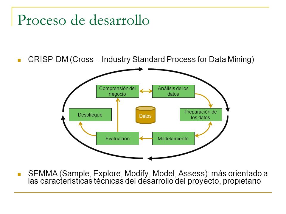 Proceso de desarrollo CRISP-DM (Cross – Industry Standard Process for Data Mining)