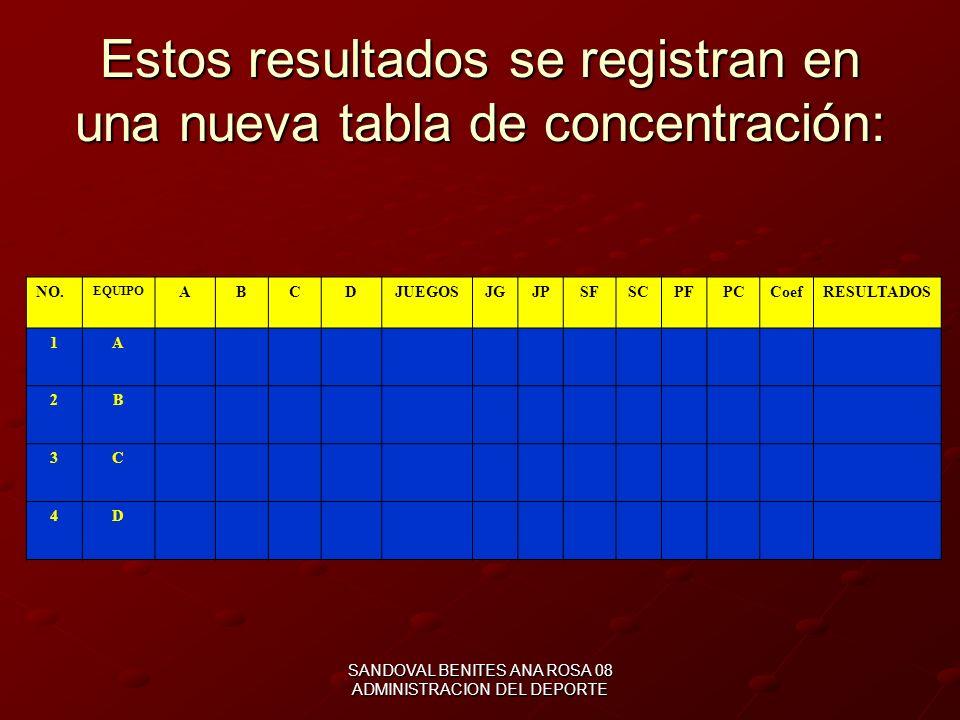 Estos resultados se registran en una nueva tabla de concentración: