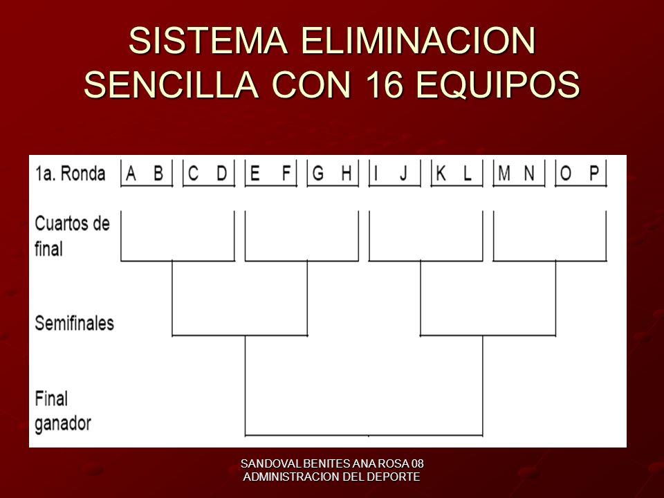 SISTEMA ELIMINACION SENCILLA CON 16 EQUIPOS