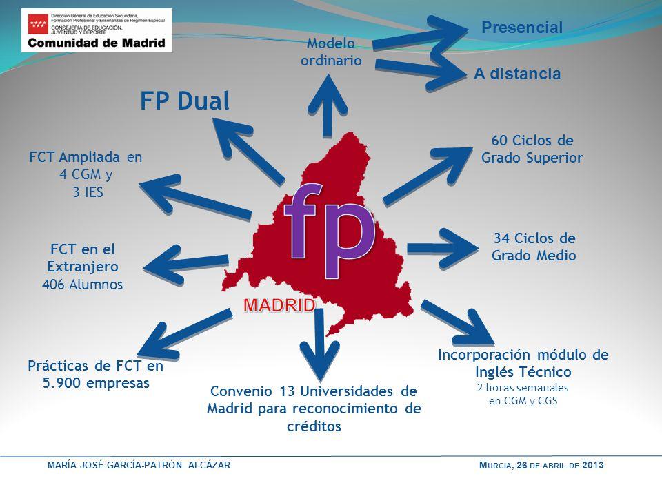 FP Dual Presencial A distancia Modelo ordinario