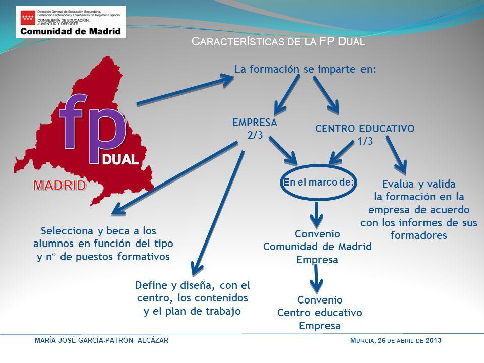 DUAL Características de la FP Dual La formación se imparte en: EMPRESA