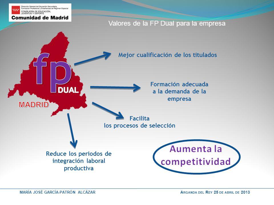 Aumenta la competitividad