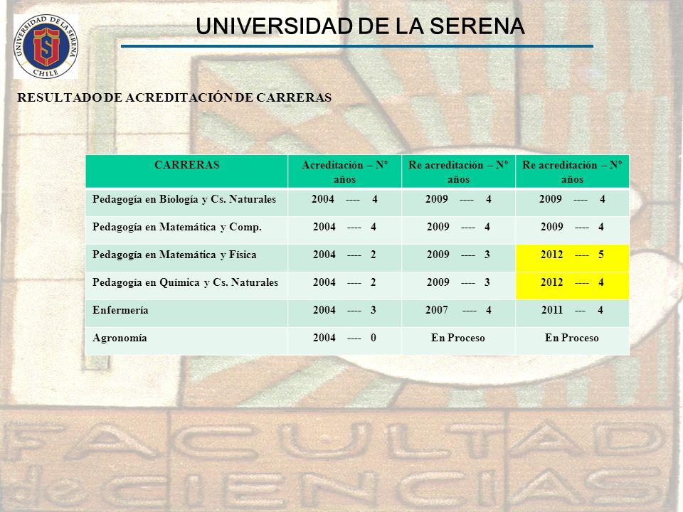 UNIVERSIDAD DE LA SERENA Re acreditación – Nº años
