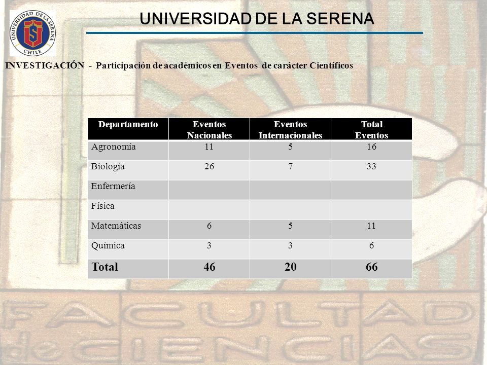 UNIVERSIDAD DE LA SERENA Eventos Internacionales
