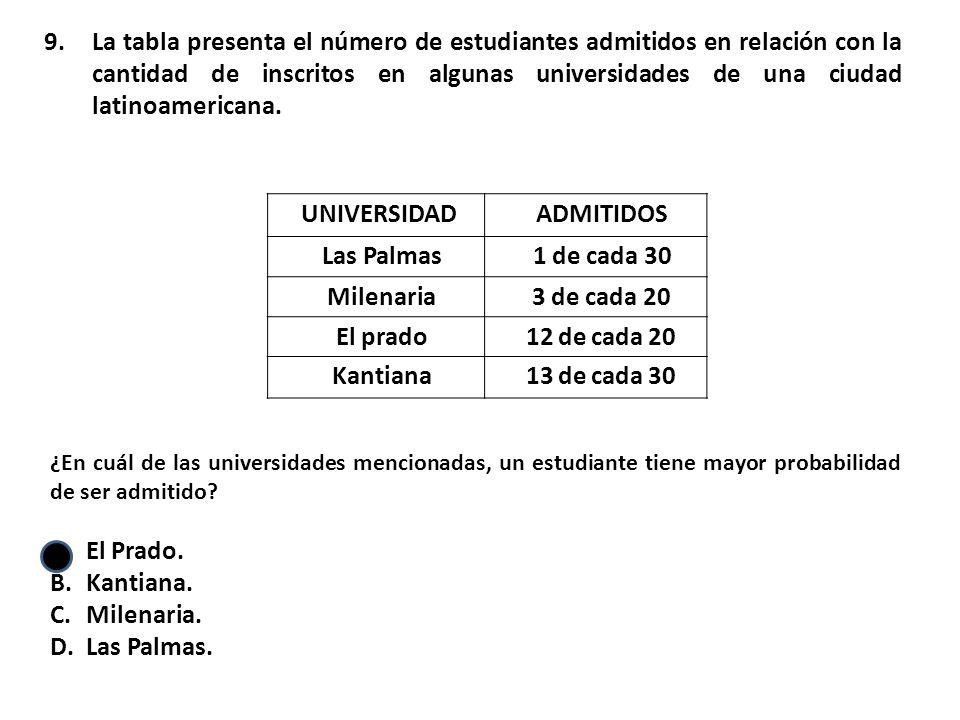 La tabla presenta el número de estudiantes admitidos en relación con la cantidad de inscritos en algunas universidades de una ciudad latinoamericana.