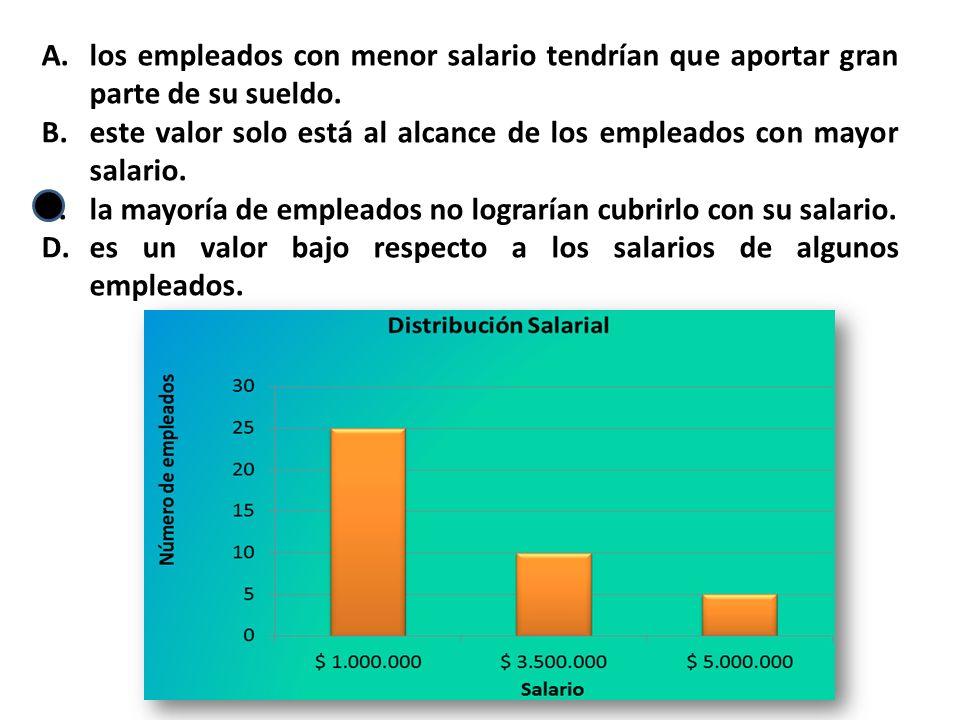los empleados con menor salario tendrían que aportar gran parte de su sueldo.