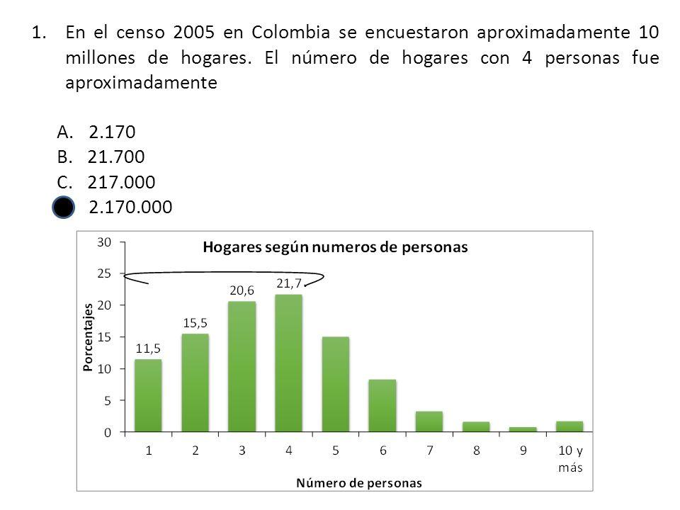 En el censo 2005 en Colombia se encuestaron aproximadamente 10 millones de hogares. El número de hogares con 4 personas fue aproximadamente
