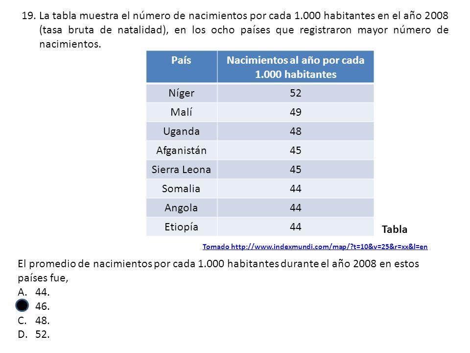 Nacimientos al año por cada 1.000 habitantes