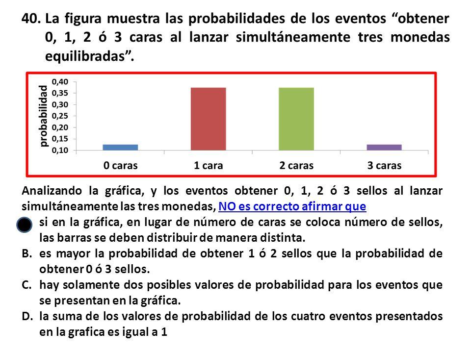 La figura muestra las probabilidades de los eventos obtener 0, 1, 2 ó 3 caras al lanzar simultáneamente tres monedas equilibradas .